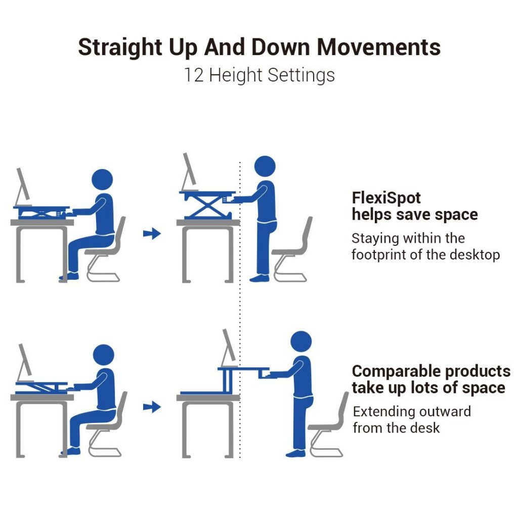 stick figure of a person adjusting and showing how the standing desk works